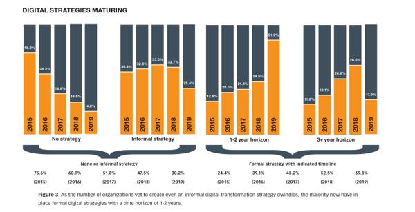 Digital-Strategies-Maturing
