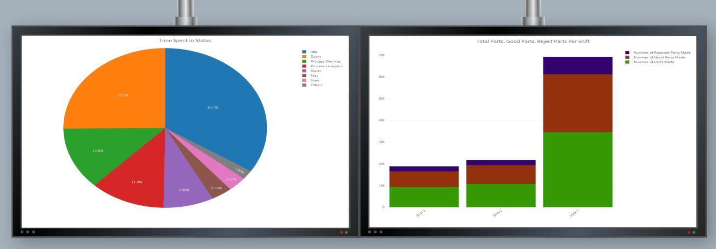 charts on monitors
